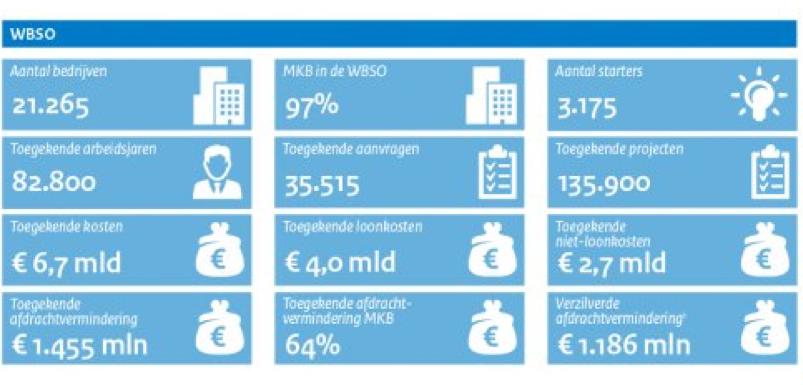 Cijfers en feiten WBSO 2017